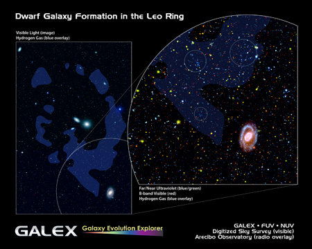 GALEX view of the Leo Ring