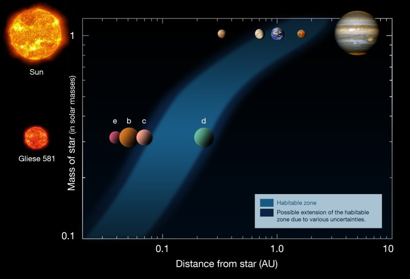 The planetary system around Gliese 581