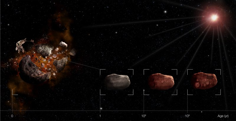Artists impression of asteroid aging